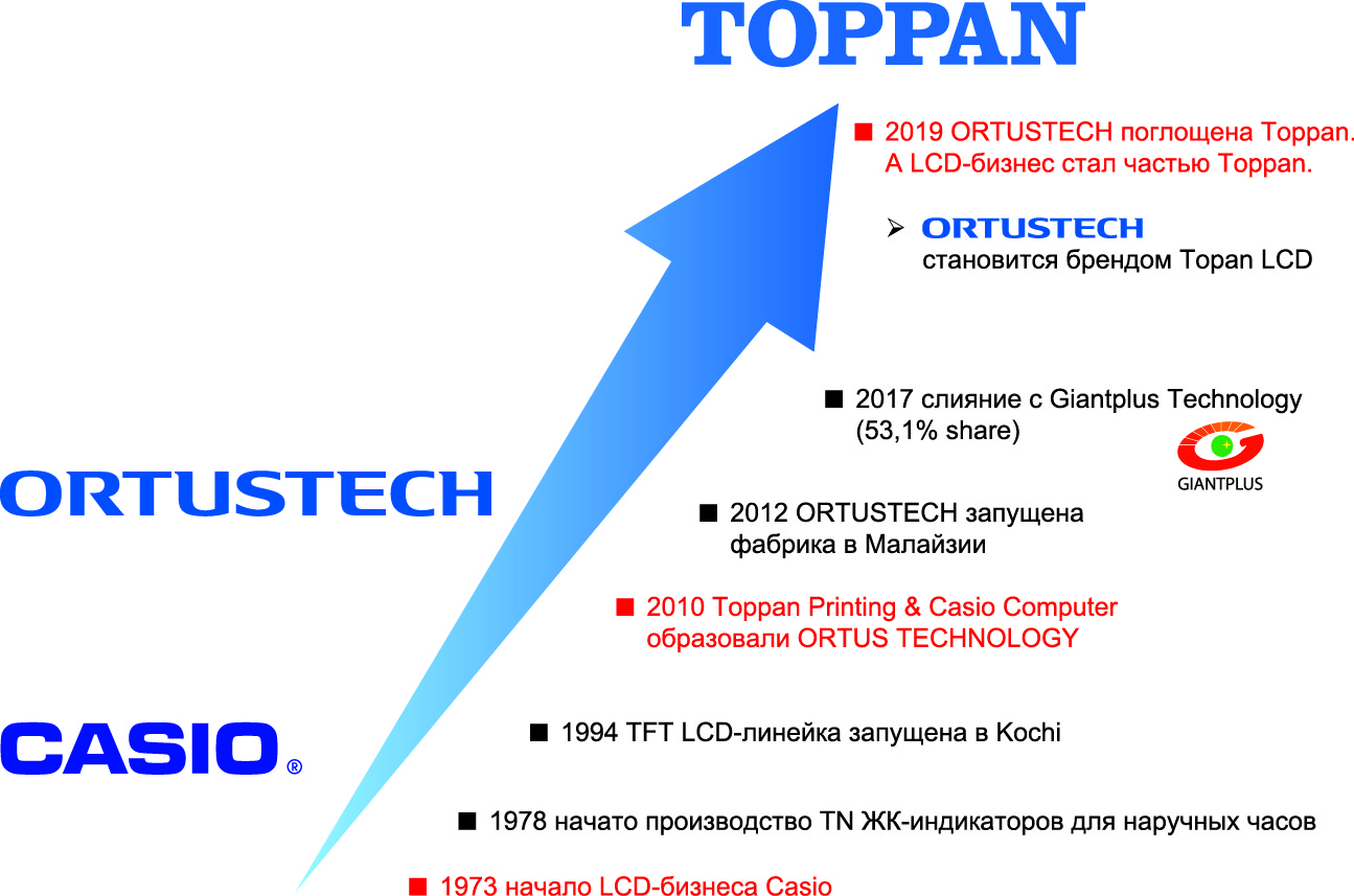 Ключевые вехи в истории развития LCD-бизнеса компании Toppan Printing