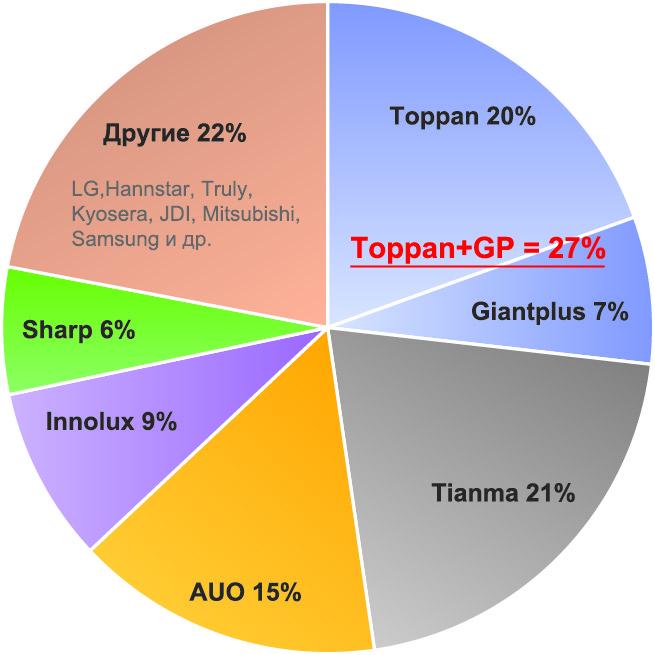 Диаграмма распределения секторов мирового рынка индустриальных дисплеев между ключевыми производителями