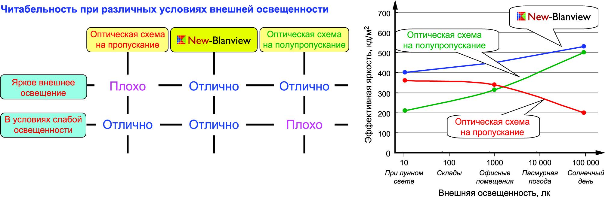 Сравнительная оценка уровня читаемости для различных оптических схем и условий внешней освещенности