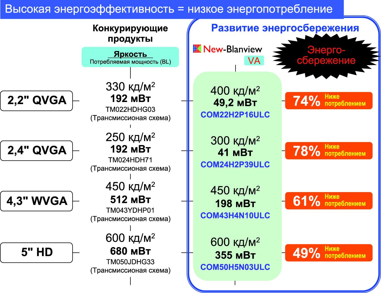 Сравнение электрооптических параметров трансмиссионых TFT ЖК-панелей «Тианма» и Blanview панелей Toppan