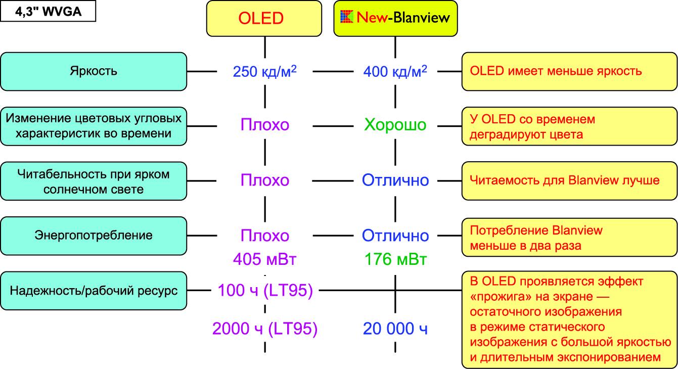 Сравнительные характеристики 4,3″ дисплейных модулей по технологии OLED и Blanview 2