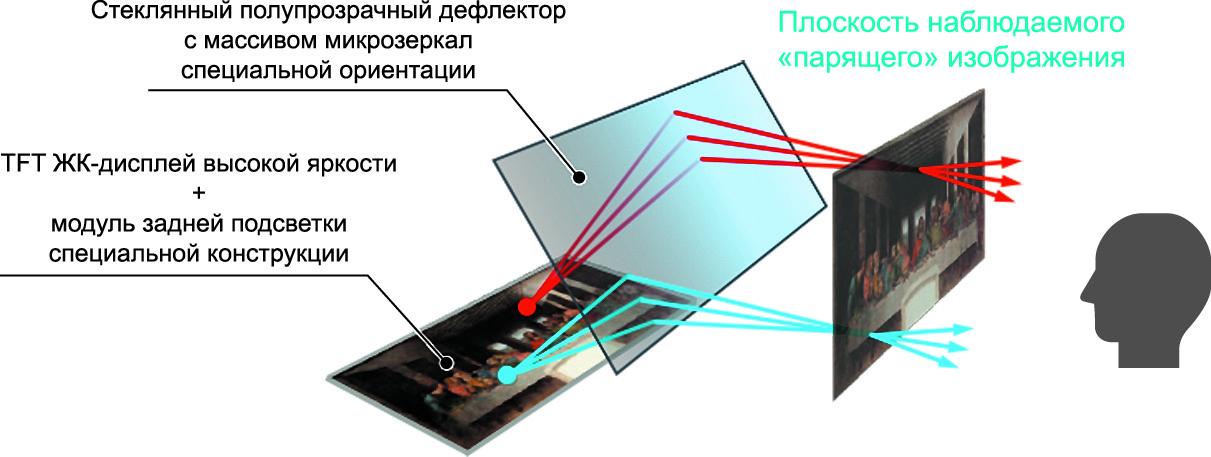 Оптическая схема синтеза парящего виртуального изображения