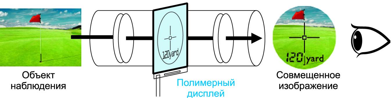 Пример использования PDLC-фильтра в видоискателе (индикация в поле зрения расстояния до объекта)