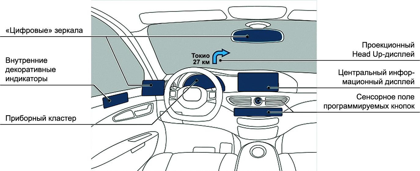 ЖК-панели в интерьере салона автомобиля