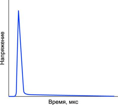 Характеристика срабатывания газового разрядника