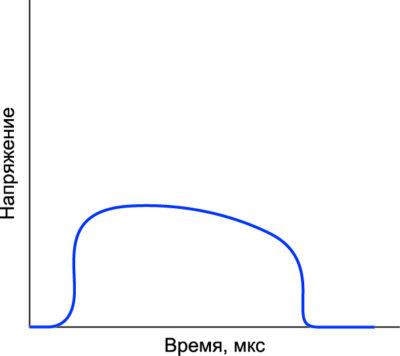 Характеристика срабатывания металлоксидного варистора