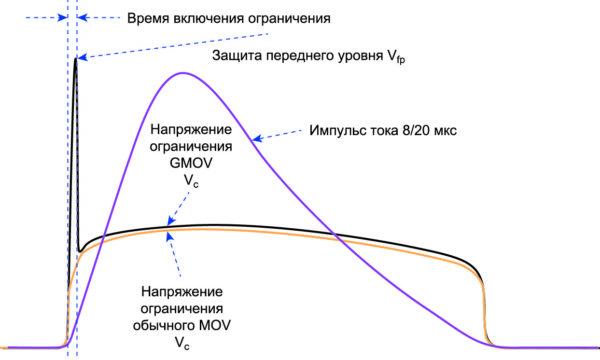 Характеристика срабатывания гибридных варисторов технологии GMOV