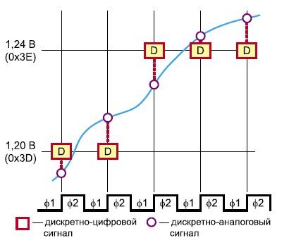 Представление процесса аналоговой и цифровой дискретизации