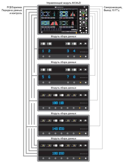 Объединение множества модулей данных
