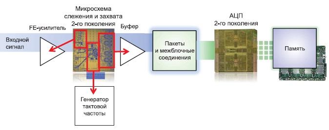 Функциональная схема одного канала осциллографа