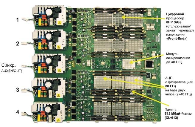 Печатная плата 4-канального модуля наоснове SiGe сверхскоростных микросхем