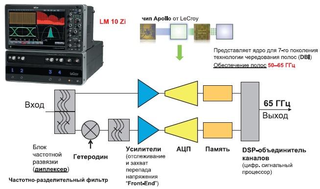Технология чередования полос LeCroy — путь к кратному увеличению полосы частот