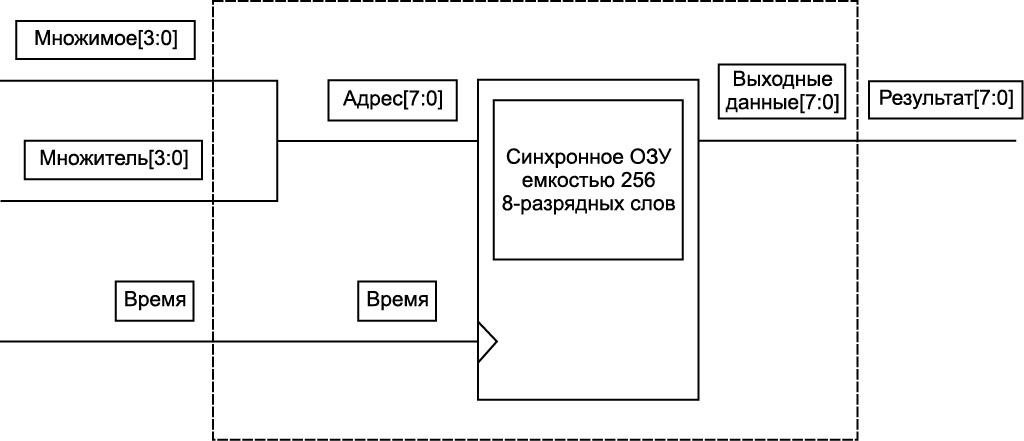 Программный умножитель размерностью 4×4 на базе ОЗУ емкостью 256 8 разрядных слов (256×8) фирмы Actel