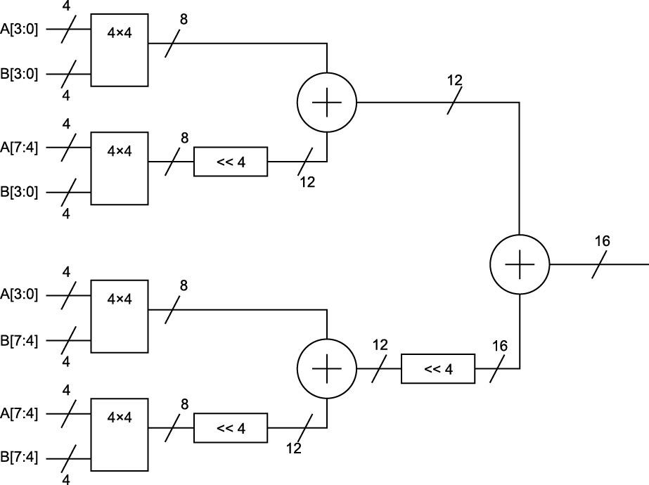 Структурная схема умножителя размерностью 8×8 с использованием четырех умножителей размерностью 4×4