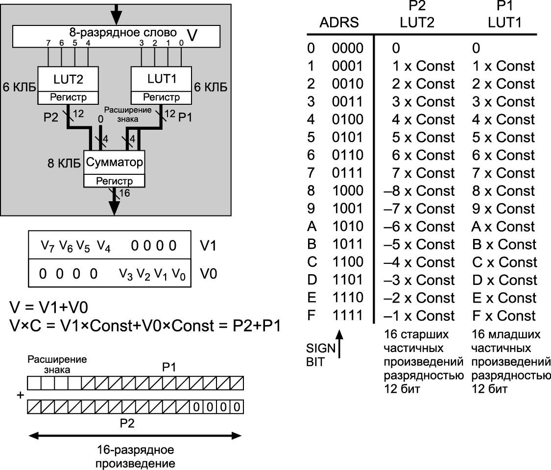 Программный умножитель на константу размерностью 8×8 с использованием двух 4 входовых LUT ПЛИС серии XC4000