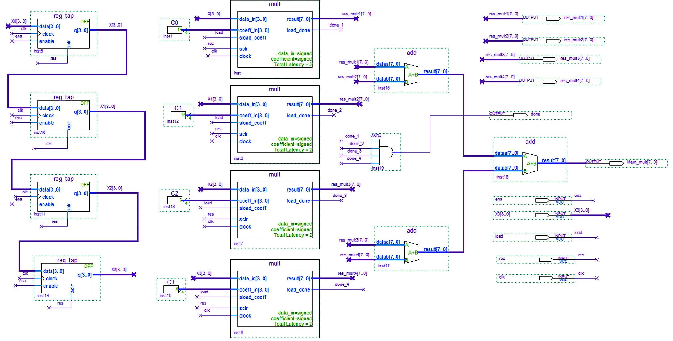 КИХ-фильтр на четыре отвода с использованием мегафункции ALTMEMMULT