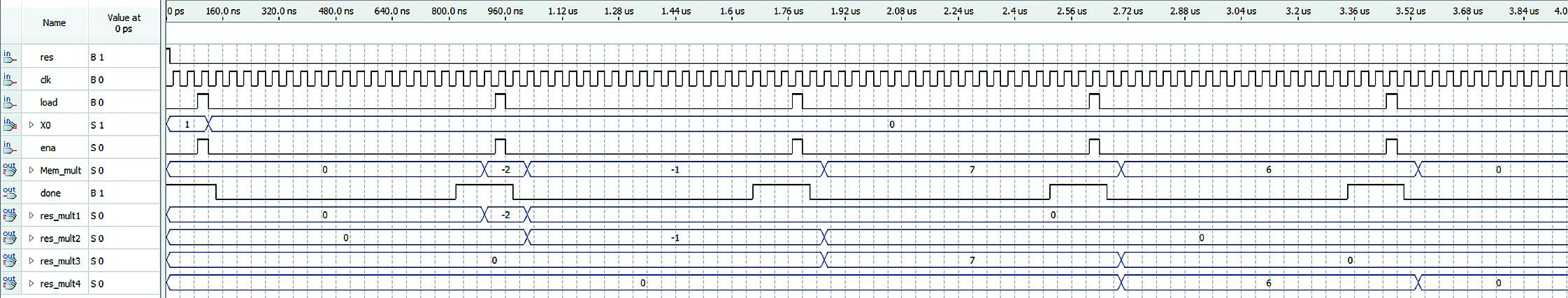 Результат моделирования прохождения аналога дельта-функции по структуре КИХ-фильтра на четыре отвода