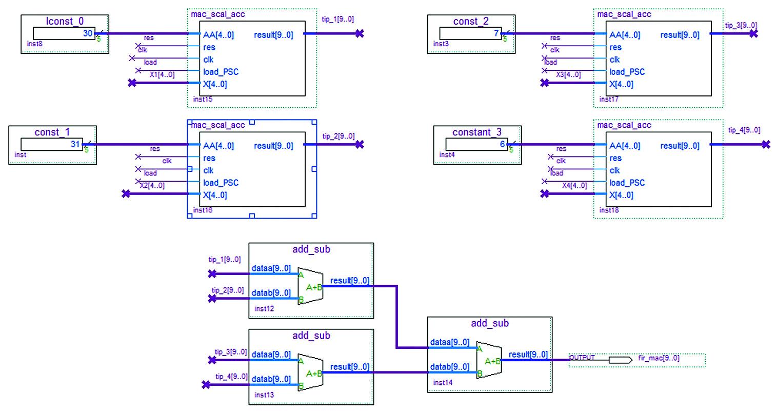 Умножители и дерево сумматоров КИХ-фильтра на четыре отвода