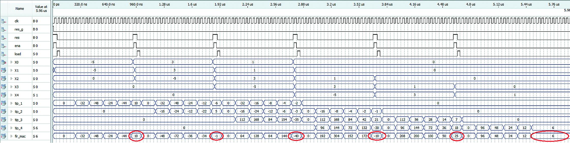 Временные диаграммы работы КИХ-фильтра на четыре отвода на умножителях с использованием метода правого сдвига и сложения при поступлении входных отчетов –5, 3, 1 и 0. Результат: 10, –1, –40, –10, 25, 6