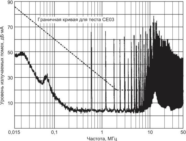 Спектральный состав помехи на входе DC/DC-преобразователя. Без фильтрации на входе спектр помехи 15-Вт преобразователя серии MHF+ превышает допустимые нормы кондуктивных помех, устанавливаемые стандартом MIL-STD-461 (метод/требование CE03)