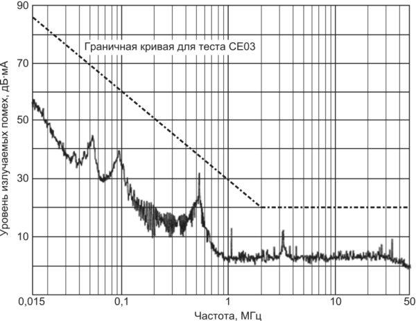 Спектральный состав помехи на входе DC/DC-преобразователя с входным фильтром. Применение модуля помехоподавляющего фильтра FM-704A приводит спектральный состав помехи к жестким требованиям стандарта MIL-STD-461