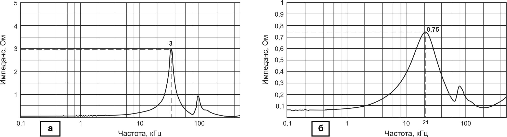 Зависимость выходного импеданса фильтра от частоты: а) для ранее разработанного фильтра FME28-461; б) для нового фильтра FMCE-1528