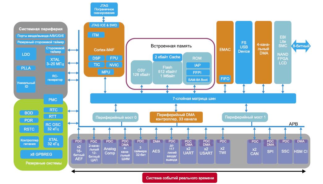 Блок-схема микроконтроллера SAM4E