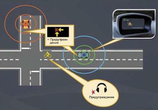 V2V- и V2X-коммуникация GM