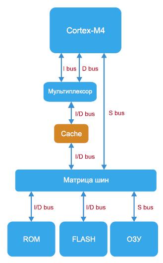 Расположение кэш-памяти вструктуре SAM4E