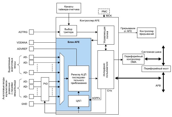 Блок-схема блока аналогового преобразования