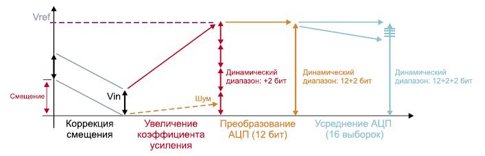 Алгоритм увеличения разрядности АЦП