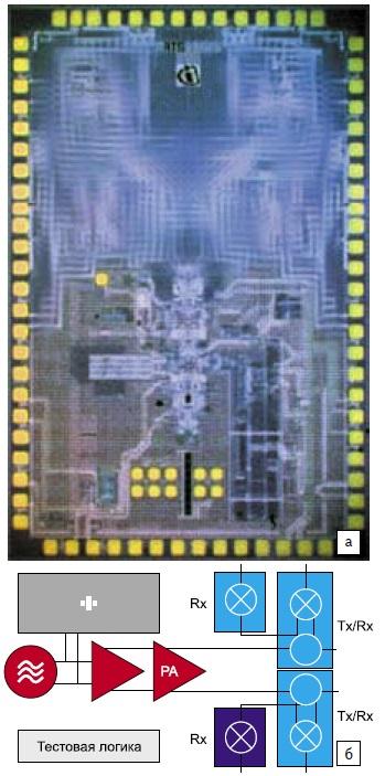 Автомобильные радарные ИС серии RASIC от Infineon в радарной системе следующего поколения LRR3 Bosch: а) SiGe радарные кристаллы RASIC в LRR3; б) блок-диаграмма радарных кристаллов