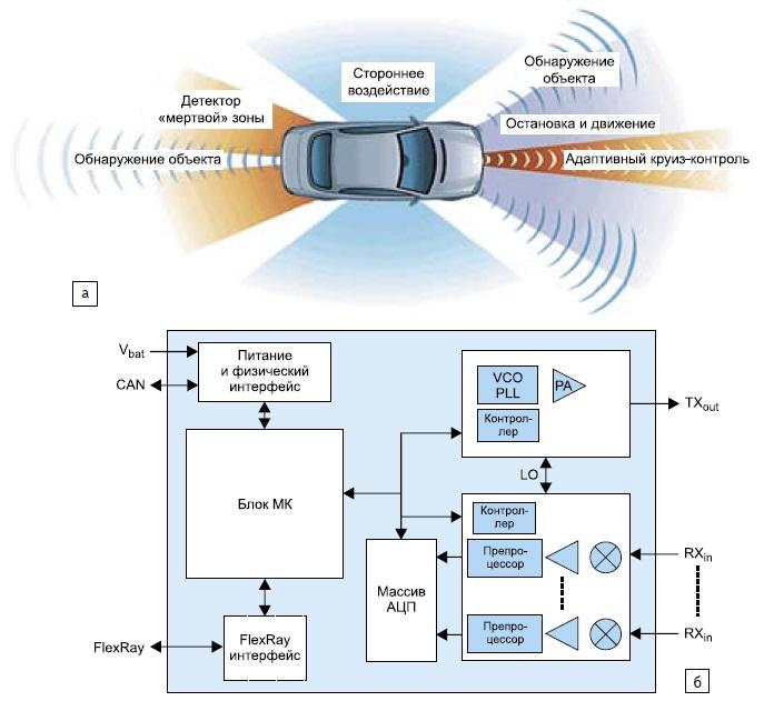 Радарное решение от Freescale на 76–81 ГГц: а) применение радарной технологии; б) блок-диаграмма