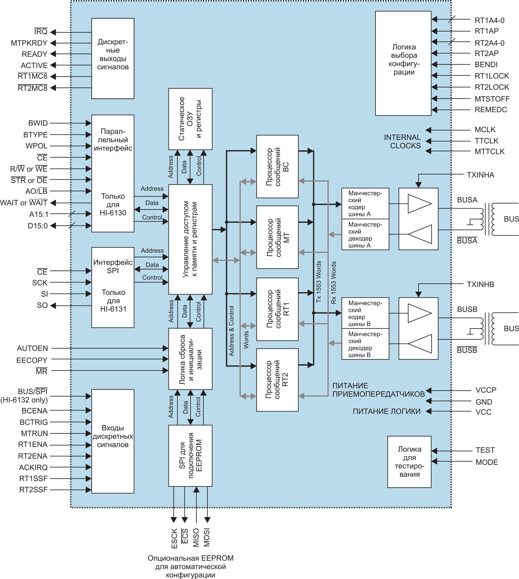 Структура интегрированных терминалов HI‐6130 и HI‐6131 фирмы Holt