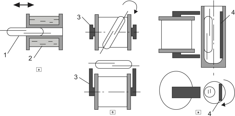 Конструктивные схемы герконовых реле с регулируемым порогом срабатывания: а) с соосным перемещением геркона внутри катушки; б) с поворотом оси геркона относительно оси катушки и внешним расположением геркона; в) с эксцентричным перемещением геркона и магнитного шунта: 1 — геркон; 2 — катушка с обмоткой; 3 — ферромагнитный сердечник; 4 — ферромагнитная экранирующая пластина (магнитный шунт)