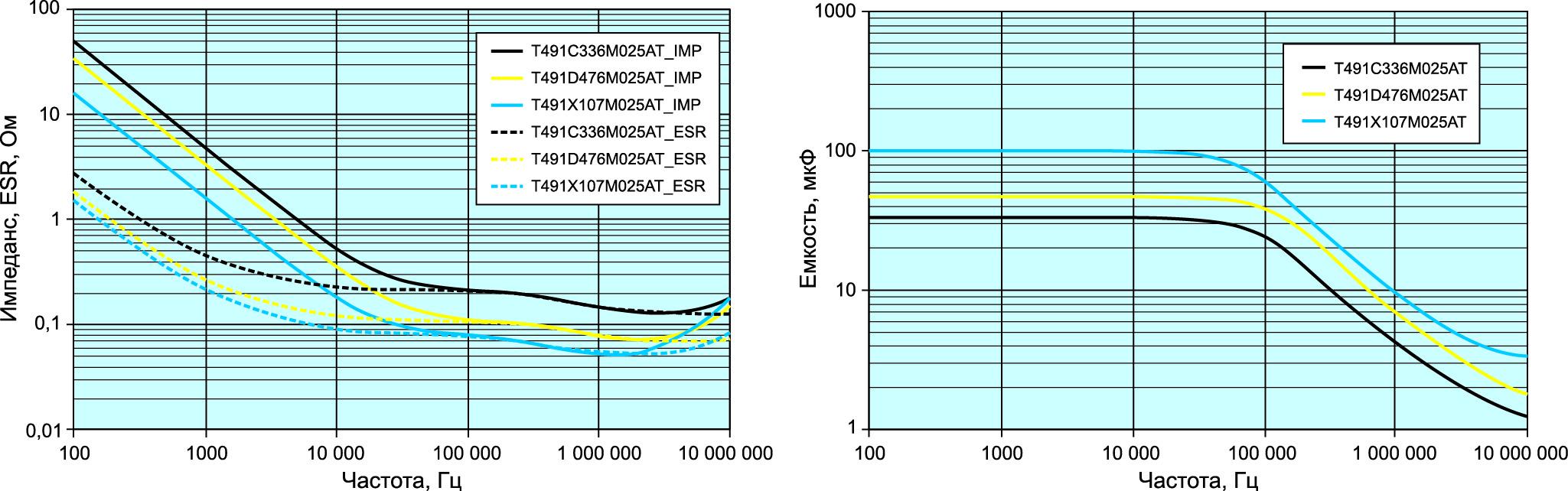 Графики зависимости ESR и импеданса от частоты и емкости от частоты конденсаторов серии Т491