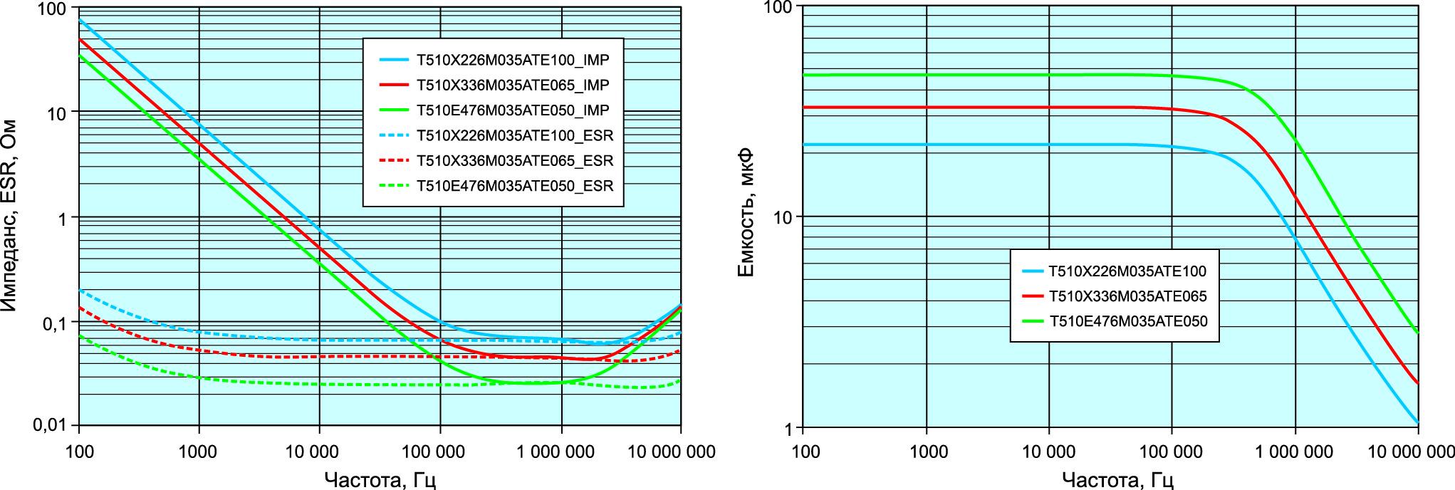Графики зависимости ESR и импеданса от частоты и емкости от частоты конденсаторов серии Т510