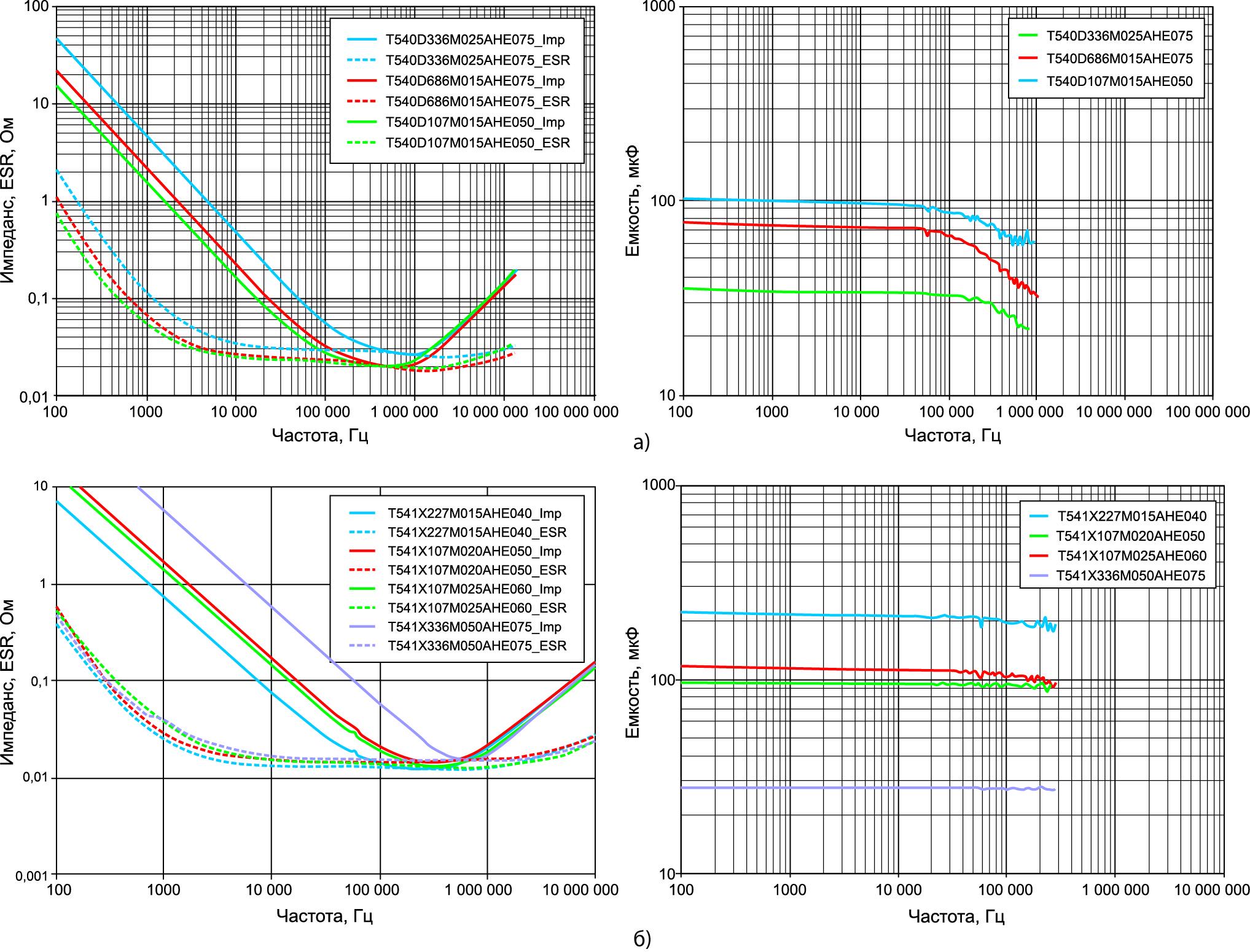 Графики зависимости ESR и импеданса от частоты и емкости от частоты конденсаторов серий