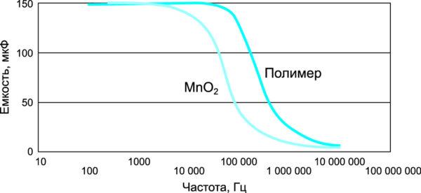 График зависимости емкости от частоты полимерных и MnO2 типа танталовых конденсаторов фирмы Kemet