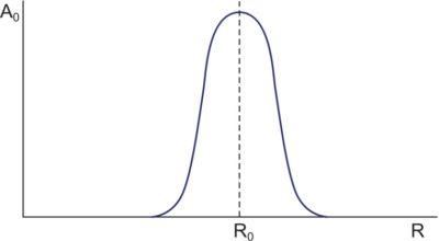 Гипотетическая зависимость коэффициента усиления А0 от характеристического параметра R токозадающего элемента. R0 — номинальное значение параметра R