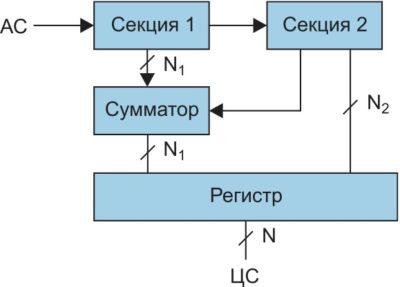 Двухсекционный N-разрядный АЦП. АС, ЦС — аналоговый и цифровой сигналы