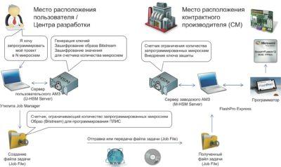 Экосистема SPPS