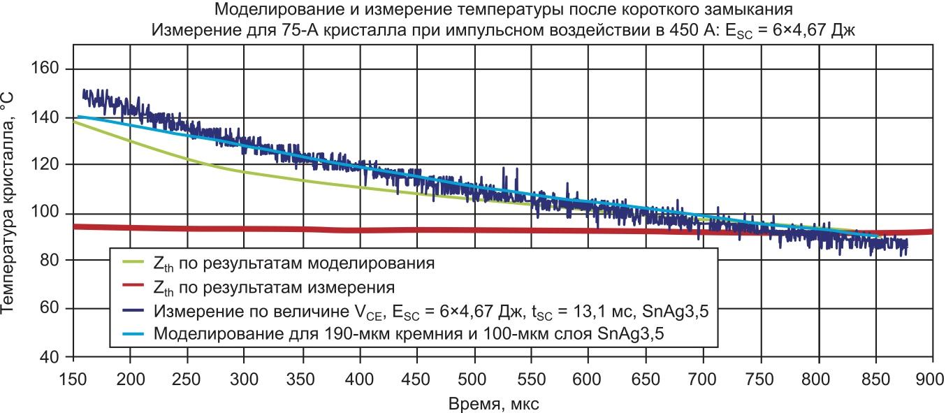 Сравнение температуры по результатам моделирования методом конечных элементов и измерительного метода