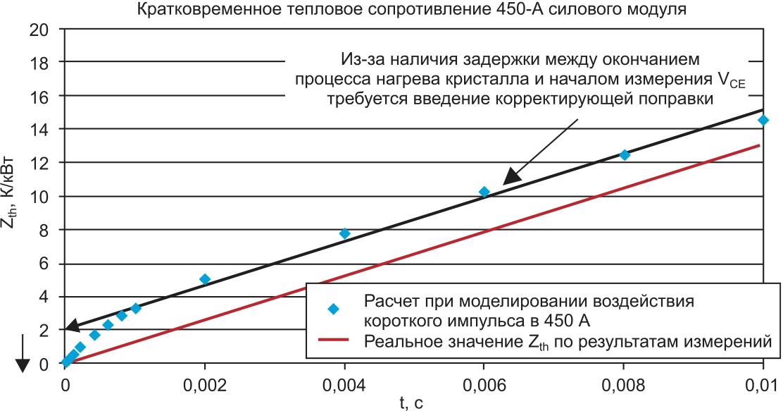Сравнение моделирования с экспериментальными данными для кратковременного теплового сопротивления: использование экстраполяции для компенсации задержки начала Рис. 4. Относительное количество рабочих циклов для расчетного измерения приводит к введению отрицательного смещения