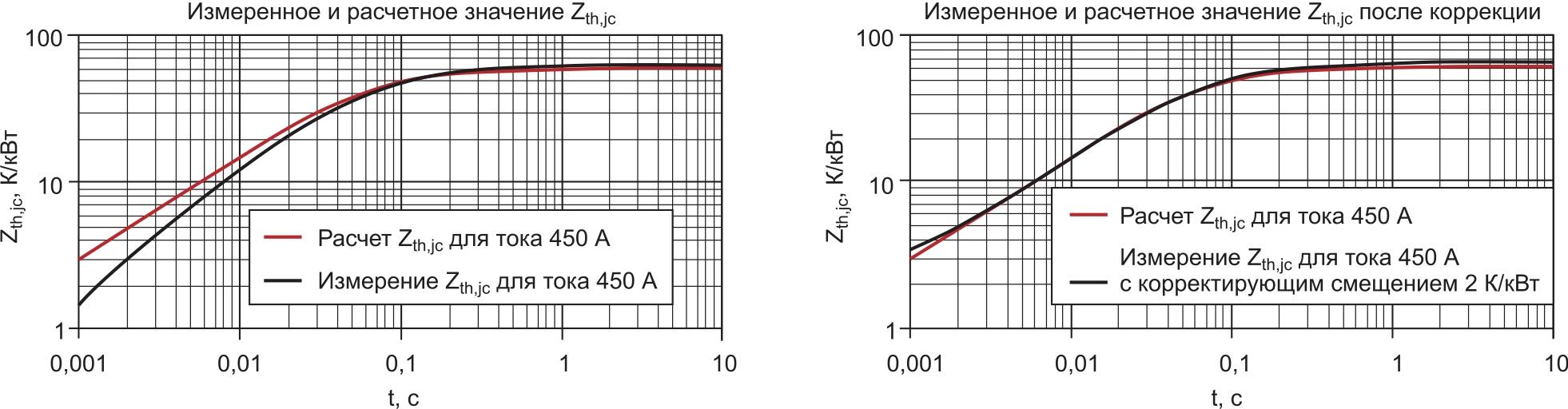 Сравнение расчетного и экспериментального значений Zth,jc без поправки и при ее введении