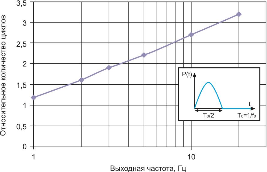 Относительное количество рабочих циклов для расчетного и измеренного значения Zth в зависимости от частоты