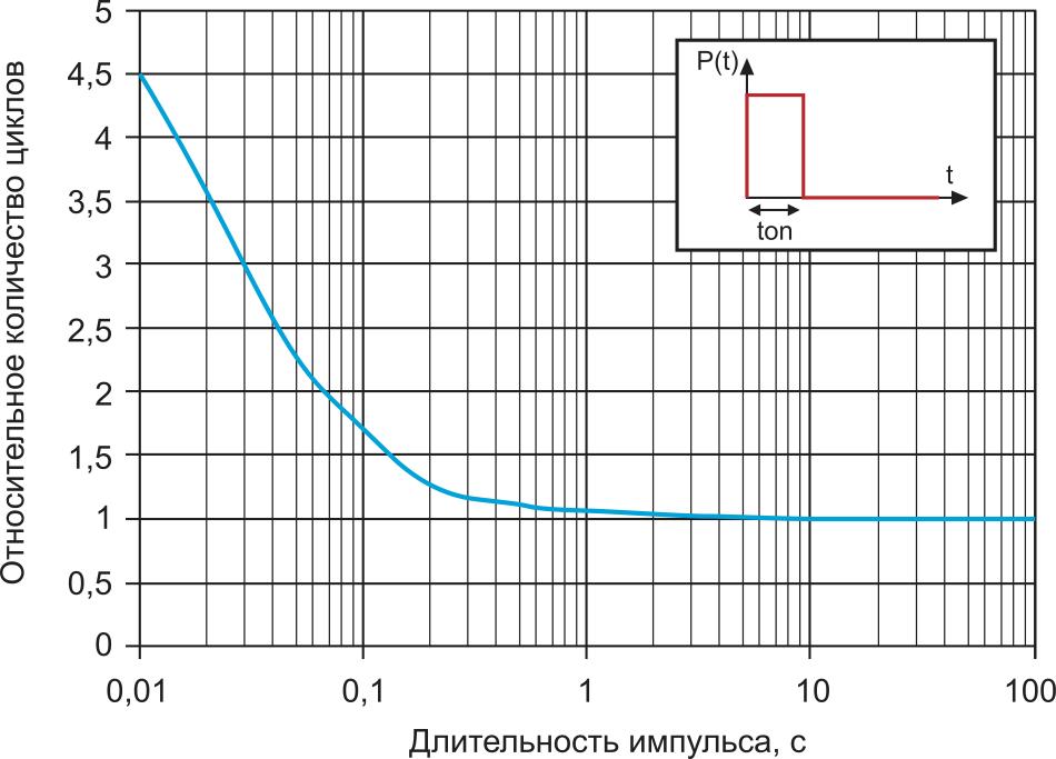 Относительное количество рабочих циклов для расчетного и измеренного значения Zth в зависимости от длительности импульса