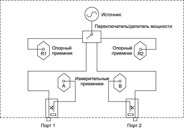 Упрощенная функциональная схема двухпортового анализатора цепей