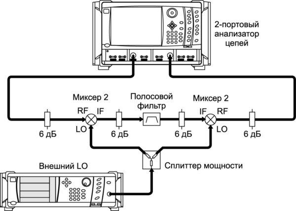 Исследование полосового фильтра двухпортовым анализатором цепей