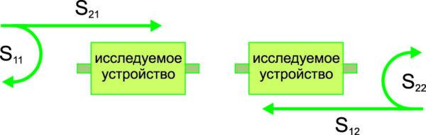 Главные S параметры матрицы рассеивания